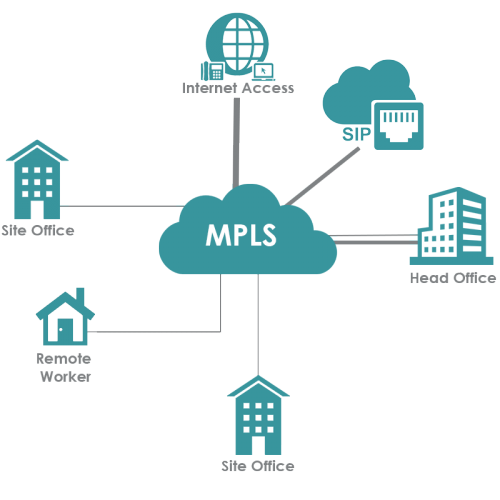 how to find the speed of mpls